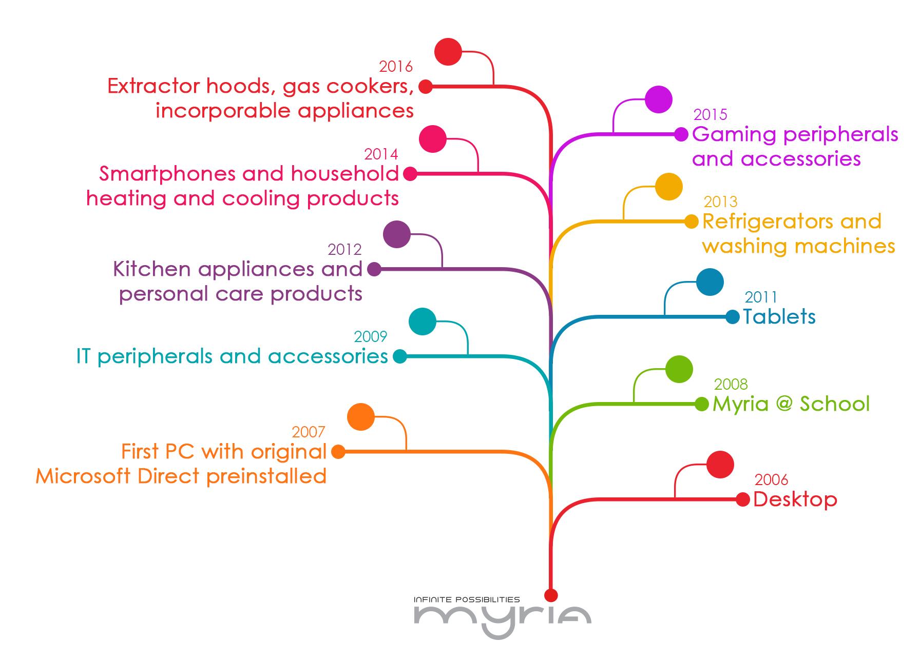 myria timeline en.jpg